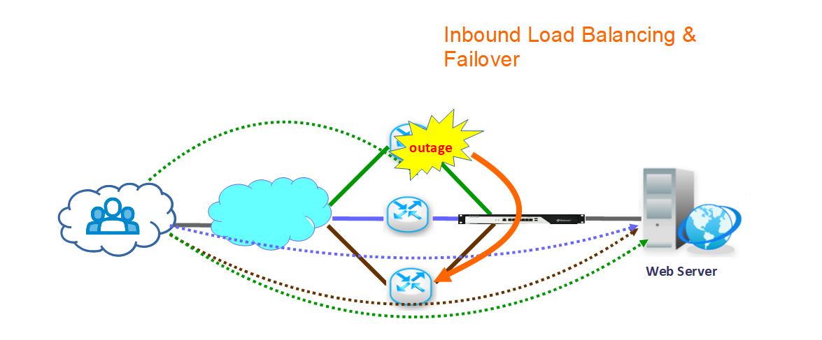 Inbound Load Balancing & Failover