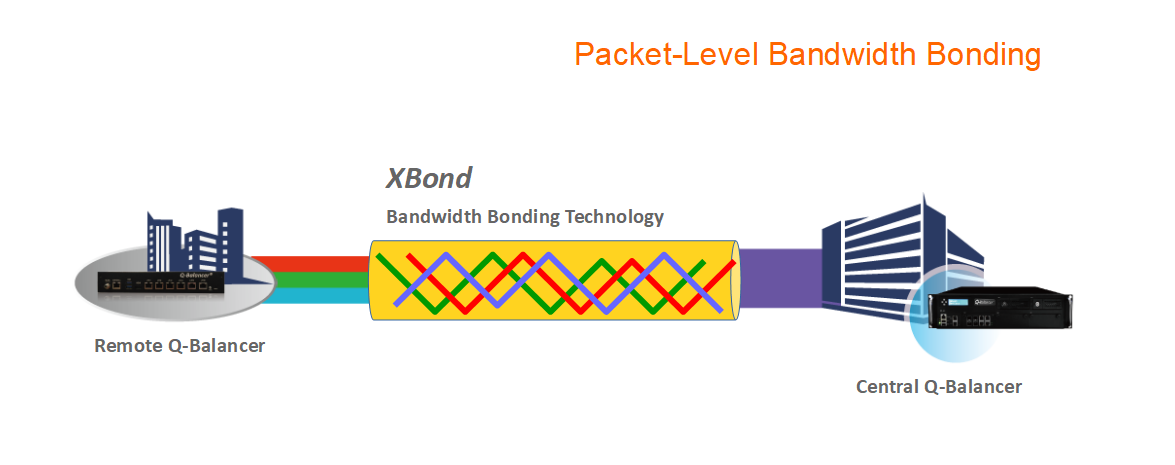 Packet Level Bandwidth Bonding